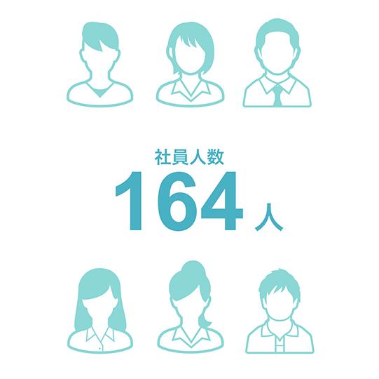 社員人数172人