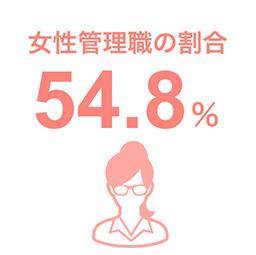 女性管理職の割合55%